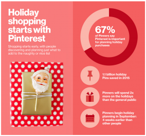 Holiday Numbers Infographic from Pinterest