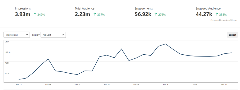 Pinterest Analytics Upswing thanks to Video Pins