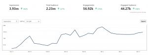 Pinterest Analytics Upswing thanks to Video Pins